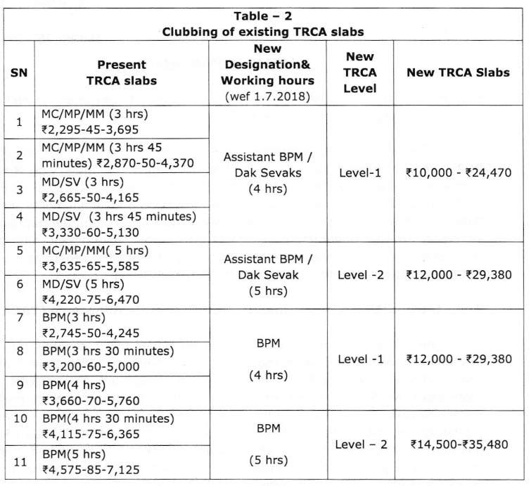 GDS-TRCA-TABLE2