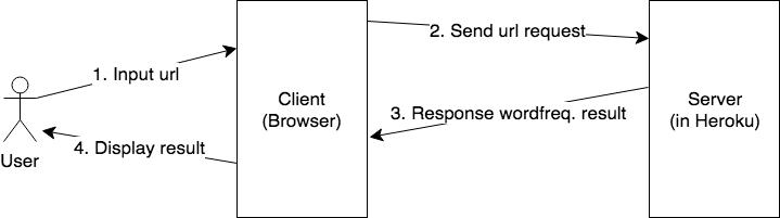 部落格文字雲服務架構