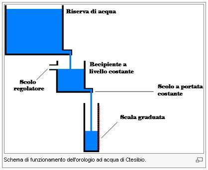 Clessidra Ad Acqua Egiziana.Tecnologia Orologi Ad Acqua Nell Antichita