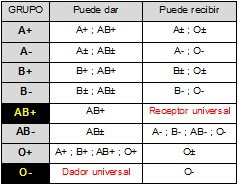 grupo sanguineo receptor universal porque