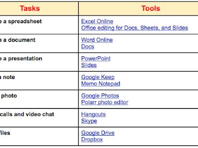 Chromebook Apps for Teachers Organized by Tasks