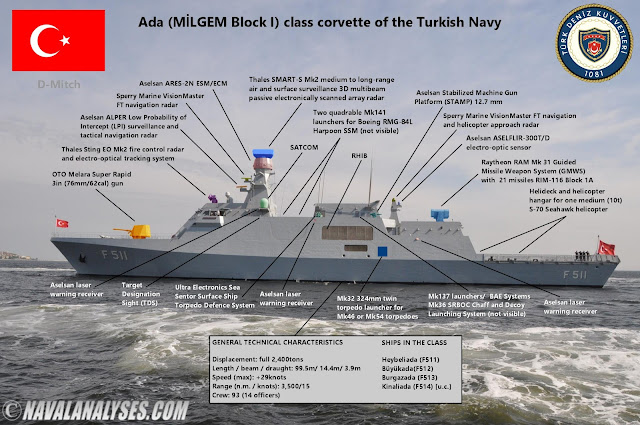 Naval Analyses: Ada class corvettes of the Turkish Navy
