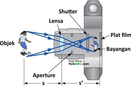 prinsip kerja dan diagram proses pembentukan bayangan pada kamera
