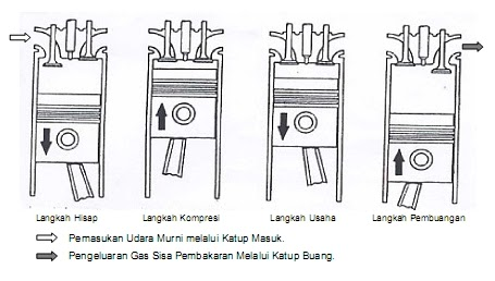 Hydraulik: Cara Kerja Mesin Diesel 4 Tak