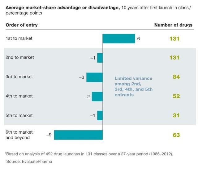 Thống kê Marketing ngành dược phẩm (tiếp theo)