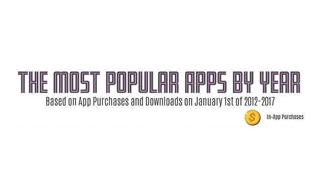 The Most Popular Apps by Year