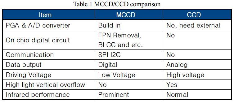 Image Sensors World: Brigates Publishes MCCD Datasheet