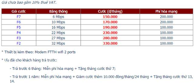 Lắp đặt Internet FPT phường Thái Hòa 1