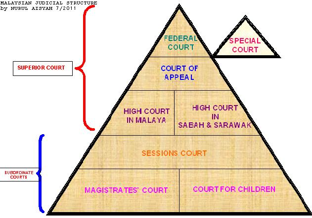 Judicial Branch Court System Diagram Wiring Of Ups Public Administration The Structure Malaysian Judiciary