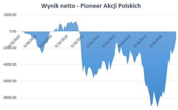 Najgorszy fundusz polskich akcji 2007-2017