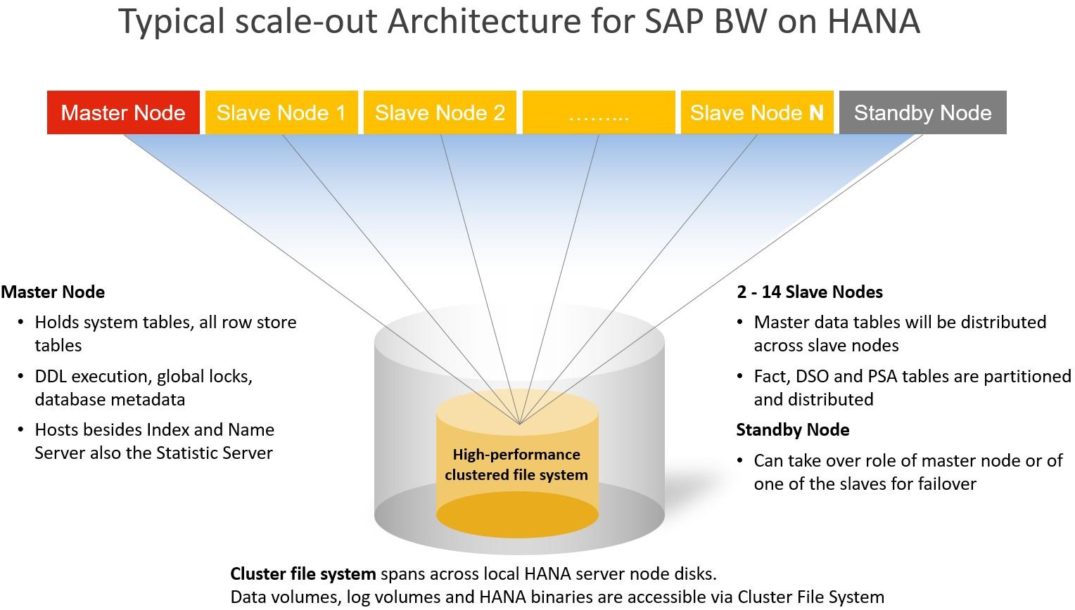 sap bw on hana sap hana tutorials and materials sap hana certifications sap [ 1528 x 868 Pixel ]