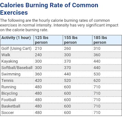 Bakar 320 Kalori dengan Melakukan Senaman Kardio Selama 1 Jam