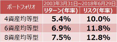 4、6、8資産均等型のリターンとリスク