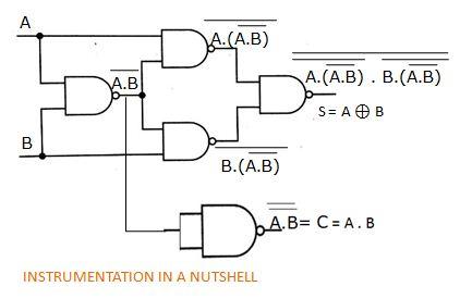 INSTRUMENTATION IN A NUTSHELL: Implementation of Half