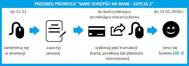 Terminarz promocji Korzyści na Bank - edycja 2 z eKontem Standard w mBanku