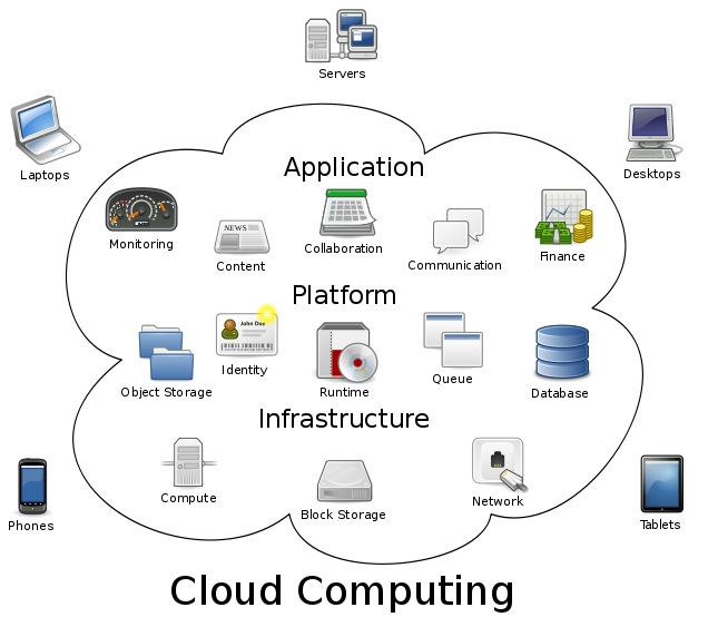 Cloud System Android ~ Pencinta Android