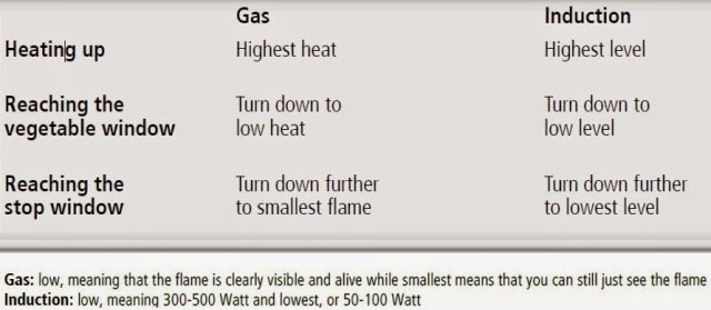 amc cooking tips using gas induction cookers