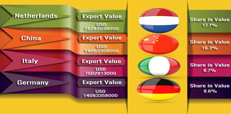 Export Genius: Crude Petroleum Oil Export Data of Russia 2015