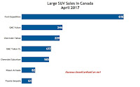 Canada large SUV sales chart April 2017