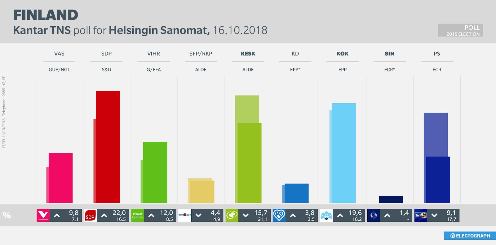 FINLAND: Kantar TNS poll chart for Helsingin Sanomat, October 2018