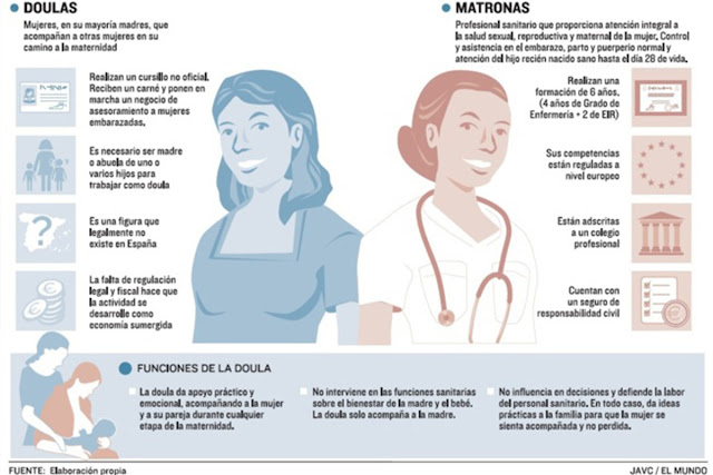 doulas vs matronas https://www.elmundo.es/baleares/2015/03/16/5506abf022601d88428b456e.html