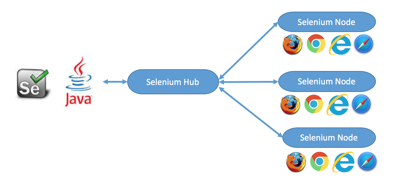 Running a Selenium Grid with docker in swarm mode