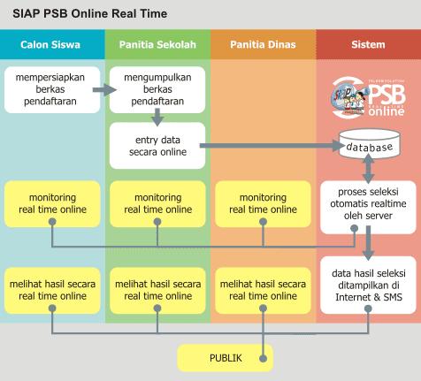 Alur SIAP-PSB Online