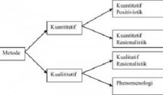 perbedaan penelitian kualitatif dan kuantitatif menurut para ahli,contoh penelitian kualitatif dan kuantitatif,kualitatif dan kuantitatif dan contohnya,penelitian kualitatif dan kuantitatif doc,