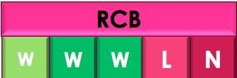 RCB  vs SRH, 54TH Match IPL 2019