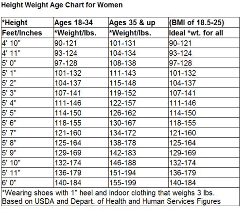 height weight chart for women