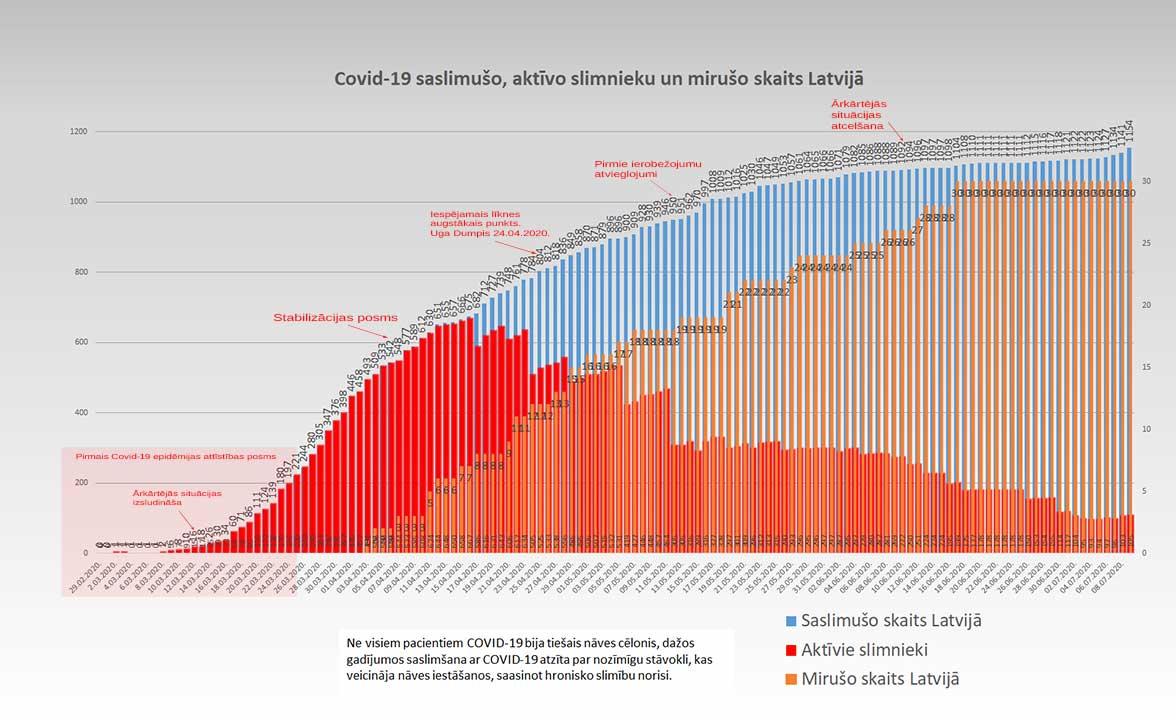 Grafiks ar Covid-19 saslimušo un mirušo skaitu valstī 09.07.2020.