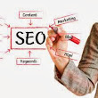 Search Engine Optimization - The Core Practices