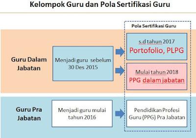 perbedaan ppg dengan plpg