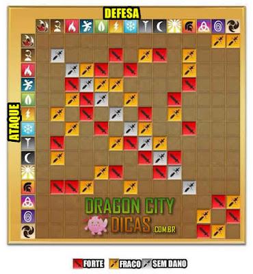 Fraquezas, Fortalezas e Imunidades dos Dragões - Elementos