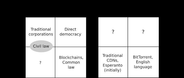 Centralización y descentralización lógica