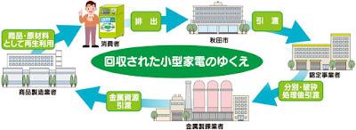 http://www.city.akita.akita.jp/city/ev/cp/kodenkaisyuu.htm