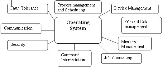 functions of operating systems