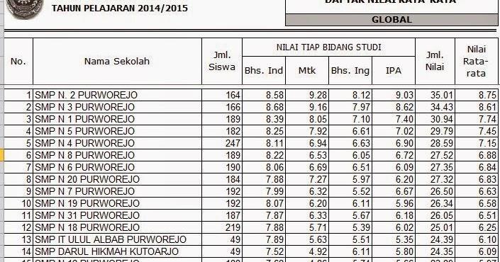 Tuc 2 Un 2015 Kabupaten Purworejo Fajar Guru