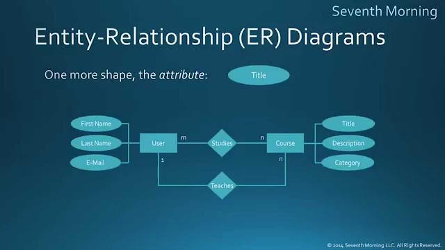 pengertian ERD menurut ahli dan pakar