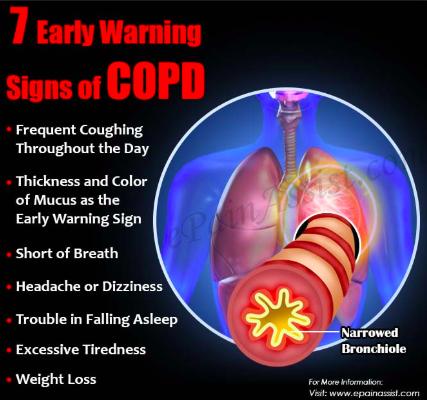 Types of Cough/Health.com
