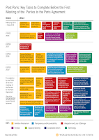Post Paris: Key Tasks to Complete Before the First Meeting of the Parties to the Paris Agreement. (Credit: World Resources Institute) Click to Enlarge.