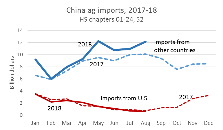 Dim Sums: Rural China Economics and Policy: China Ag Imports