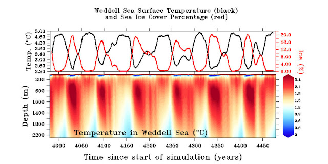 How openings in Antarctic sea ice affect worldwide climate