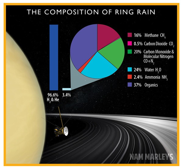 Planet Saturnus Dihujani Partikel Organik Kompleks dari Cincinnya Planet Saturnus Dihujani Partikel Organik Kompleks dari Cincinnya