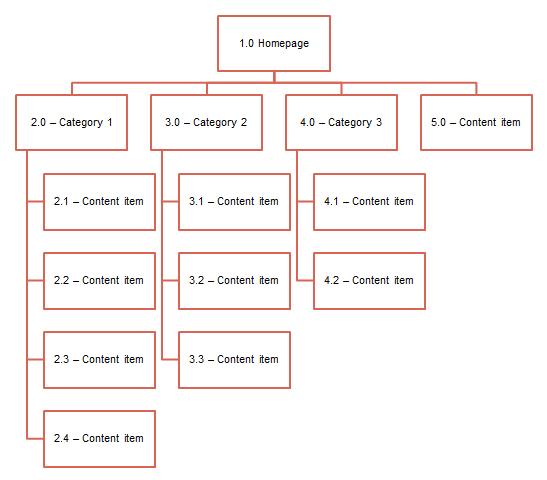 Công cụ lấy sitemap và trình GG