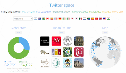 Museum Week: An Engaging International Twitter Campaign