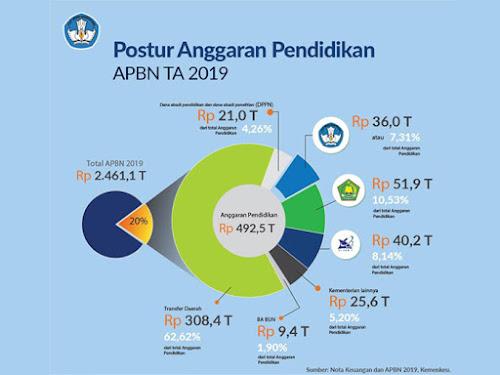 Anggaran Pendidikan 2019
