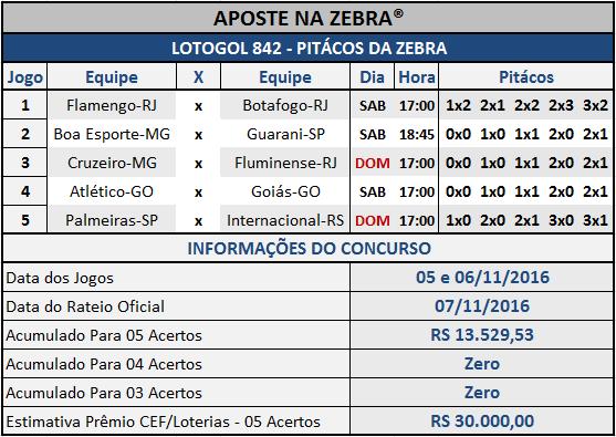LOTOGOL 842 - PALPITES / PITÁCOS DA ZEBRA