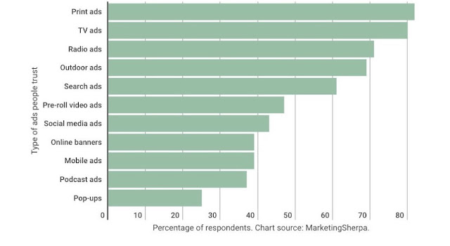 chart advertising media consumers trust most