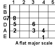 A flat major guitar scale